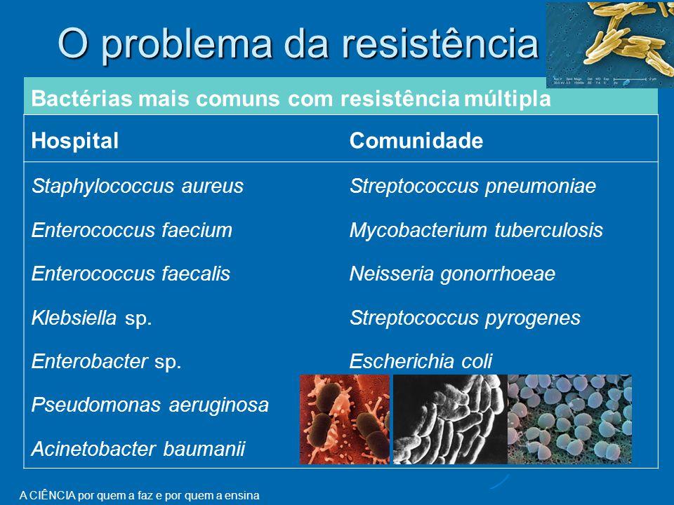 A CIÊNCIA por quem a faz e por quem a ensina O problema da resistência Bactérias mais comuns com resistência múltipla HospitalComunidade Staphylococcus aureusStreptococcus pneumoniae Enterococcus faeciumMycobacterium tuberculosis Enterococcus faecalisNeisseria gonorrhoeae Klebsiella sp.Streptococcus pyrogenes Enterobacter sp.Escherichia coli Pseudomonas aeruginosa Acinetobacter baumanii