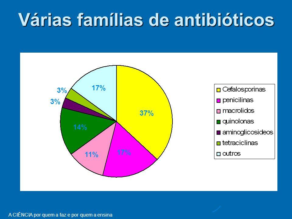 A CIÊNCIA por quem a faz e por quem a ensina 37% Várias famílias de antibióticos 17% 11% 14% 17% 3%