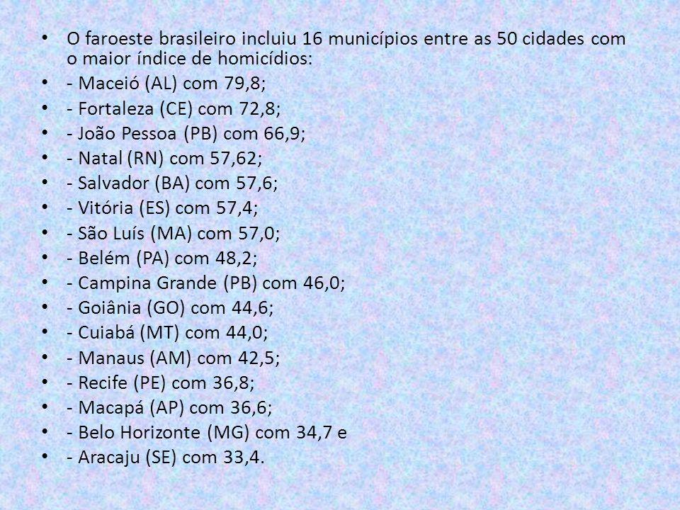 O faroeste brasileiro incluiu 16 municípios entre as 50 cidades com o maior índice de homicídios: - Maceió (AL) com 79,8; - Fortaleza (CE) com 72,8; -