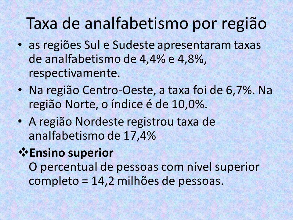 Taxa de analfabetismo por região as regiões Sul e Sudeste apresentaram taxas de analfabetismo de 4,4% e 4,8%, respectivamente. Na região Centro-Oeste,