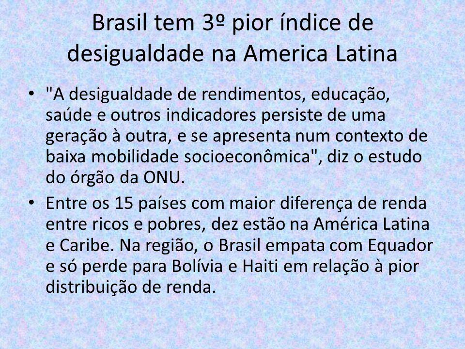 Brasil tem 3º pior índice de desigualdade na America Latina
