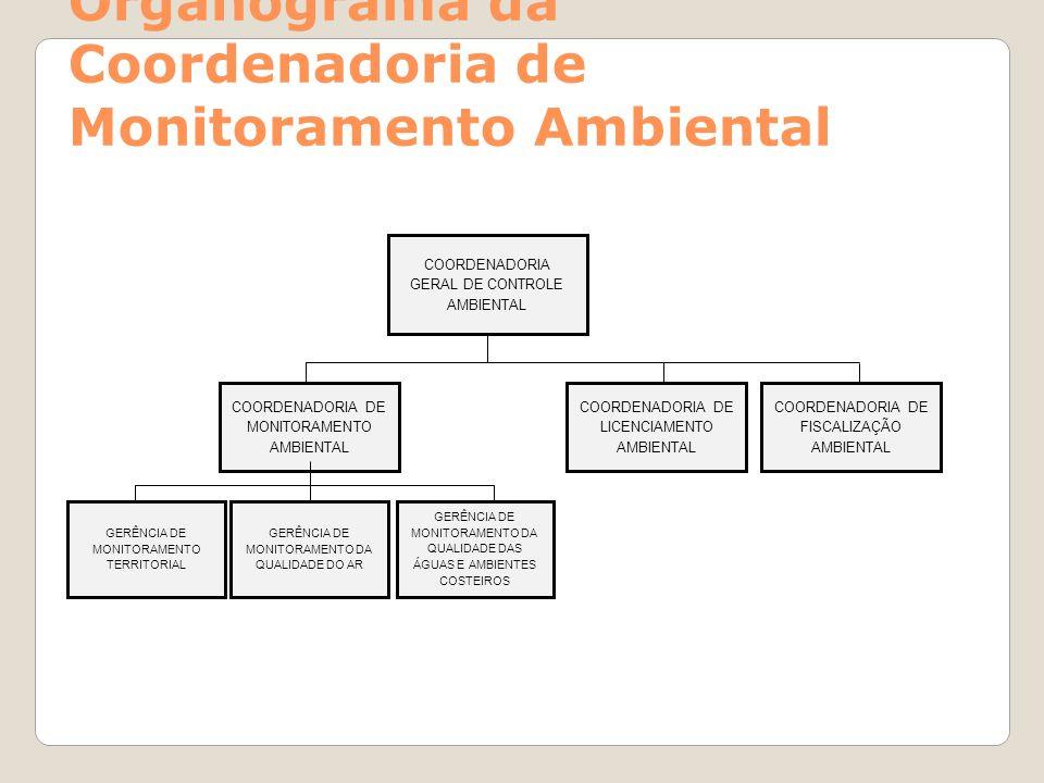 Organograma da Coordenadoria de Monitoramento Ambiental GERÊNCIA DE MONITORAMENTO TERRITORIAL GERÊNCIA DE MONITORAMENTO DA QUALIDADE DO AR GERÊNCIA DE