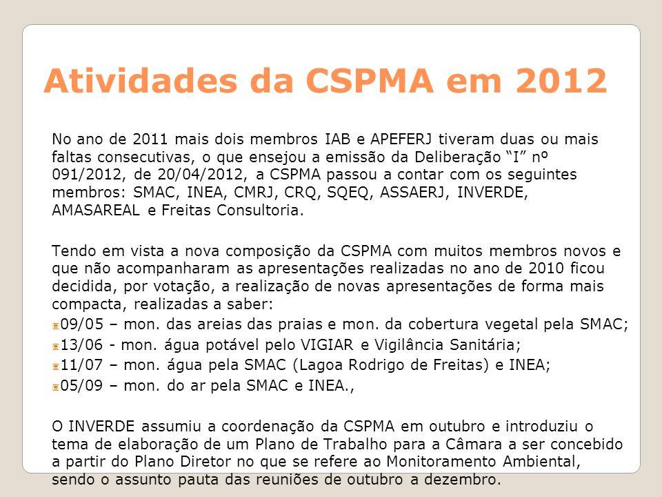 Atividades da CSPMA em 2013 O INVERDE, através de e-mail de 14/01/2013, pediu seu desligamento da CSPMA restando a Câmara novamente sem Coordenação, sendo que a reunião de janeiro não foi realizada por falta de quorum.