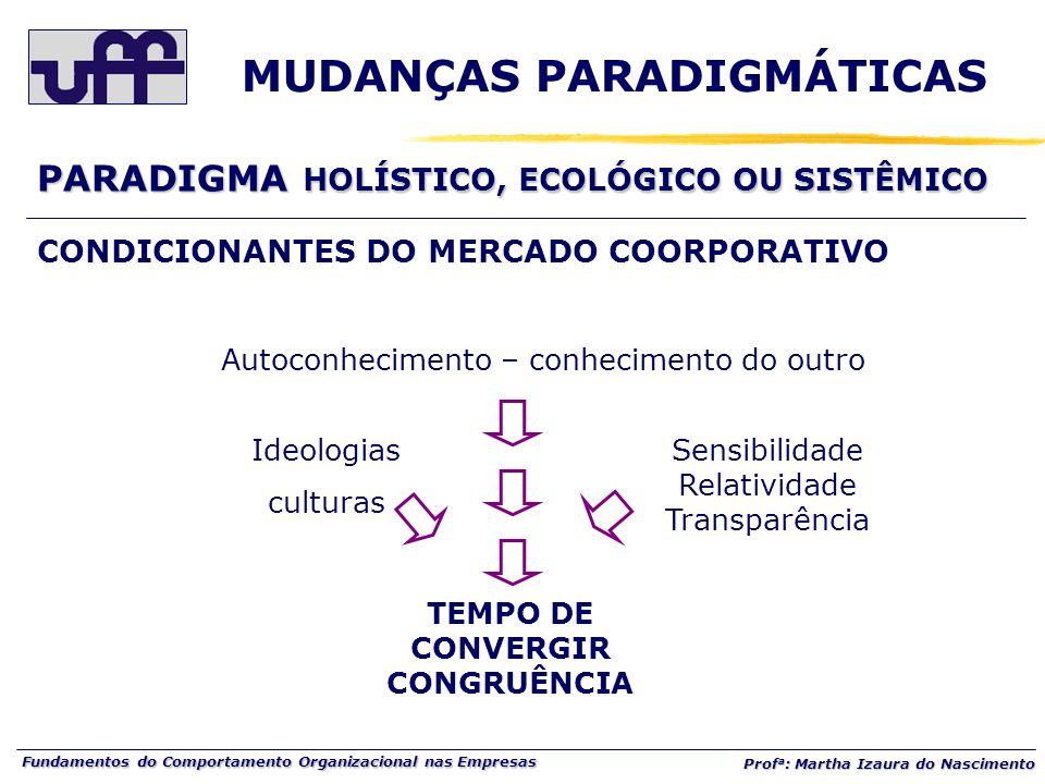 Fundamentos do Comportamento Organizacional nas Empresas Prof a : Martha Izaura do Nascimento CONDICIONANTES DO MERCADO COORPORATIVO Autoconhecimento – conhecimento do outro Ideologias culturas Sensibilidade Relatividade Transparência TEMPO DE CONVERGIR CONGRUÊNCIA PARADIGMA HOLÍSTICO, ECOLÓGICO OU SISTÊMICO MUDANÇAS PARADIGMÁTICAS