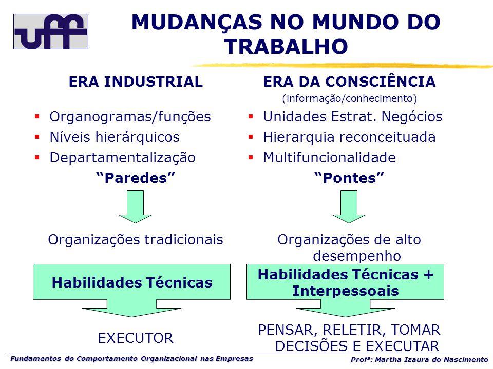 Fundamentos do Comportamento Organizacional nas Empresas Prof a : Martha Izaura do Nascimento ERA INDUSTRIAL  Organogramas/funções  Níveis hierárqui