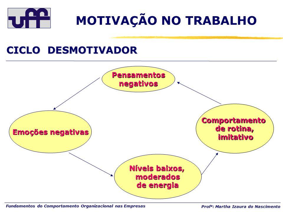 Fundamentos do Comportamento Organizacional nas Empresas Prof a : Martha Izaura do Nascimento Pensamentosnegativos Emoções negativas Níveis baixos, mo
