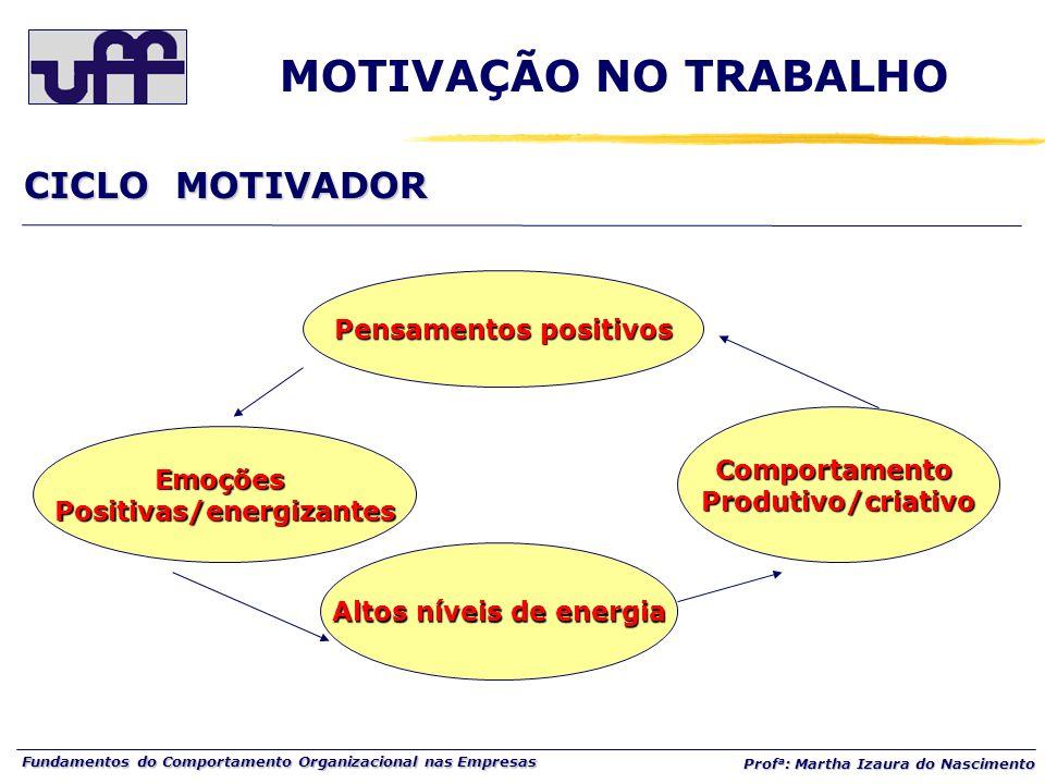 Fundamentos do Comportamento Organizacional nas Empresas Prof a : Martha Izaura do Nascimento Pensamentos positivos EmoçõesPositivas/energizantes Altos níveis de energia ComportamentoProdutivo/criativo CICLO MOTIVADOR MOTIVAÇÃO NO TRABALHO
