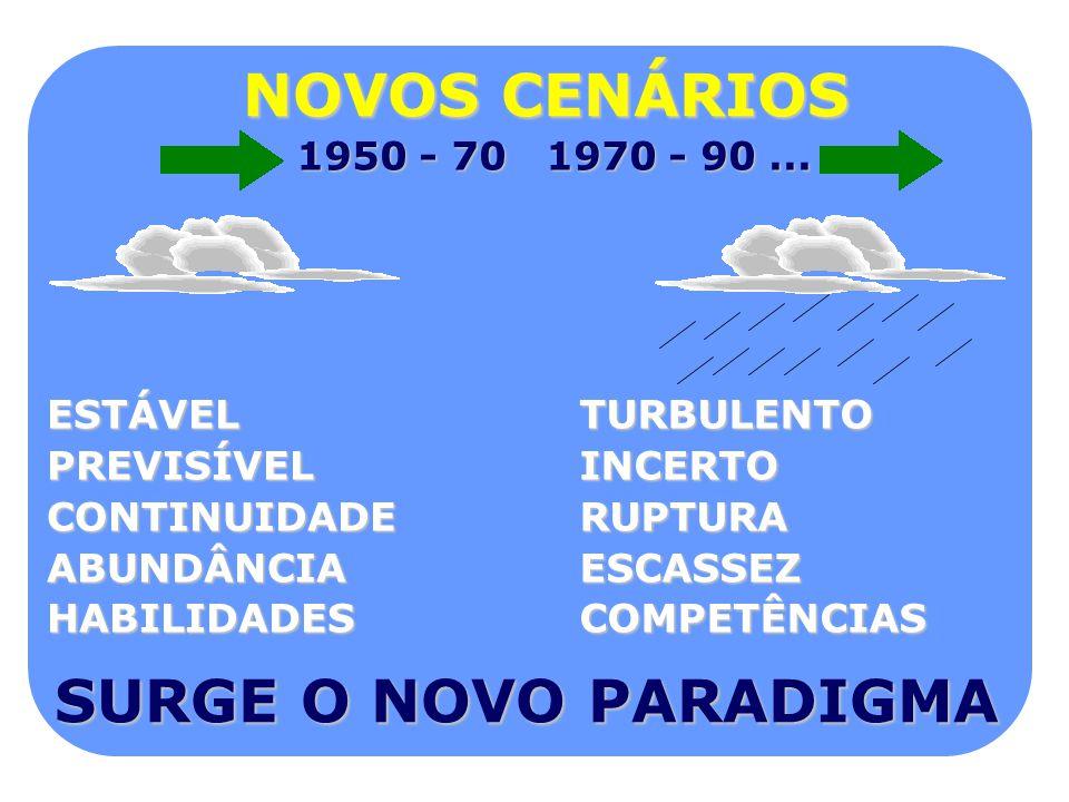 NOVOS CENÁRIOS 1950 - 70 1970 - 90... TURBULENTOINCERTORUPTURAESCASSEZCOMPETÊNCIASESTÁVELPREVISÍVELCONTINUIDADEABUNDÂNCIA HABILIDADES SURGE O NOVO PAR