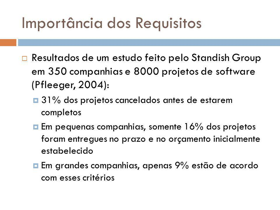 Importância dos Requisitos  Resultados de um estudo feito pelo Standish Group em 350 companhias e 8000 projetos de software (Pfleeger, 2004):  31% d