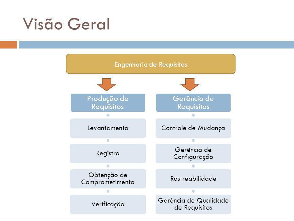 Visão Geral Produção de Requisitos LevantamentoRegistro Obtenção de Comprometimento Verificação Gerência de Requisitos Controle de Mudança Gerência de