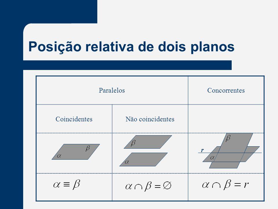 Posição relativa de dois planos ParalelosConcorrentes CoincidentesNão coincidentes r