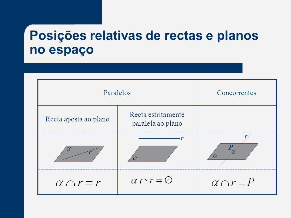 Posições relativas de rectas e planos no espaço ParalelosConcorrentes Recta aposta ao plano Recta estritamente paralela ao plano r r r P