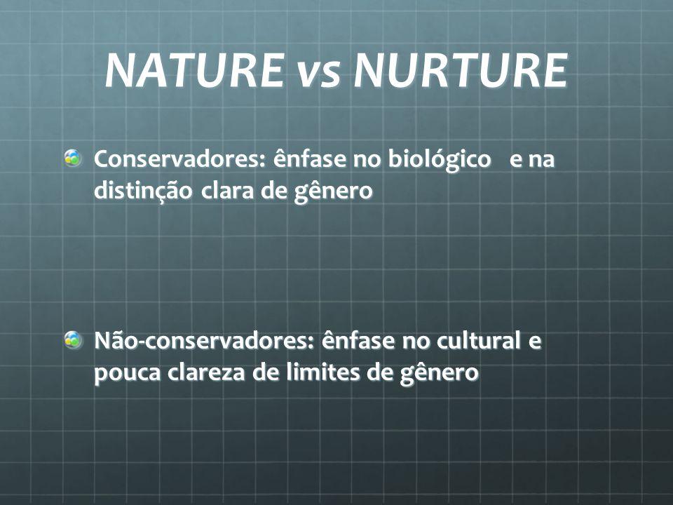 NATURE vs NURTURE Conservadores: ênfase no biológico e na distinção clara de gênero Não-conservadores: ênfase no cultural e pouca clareza de limites d