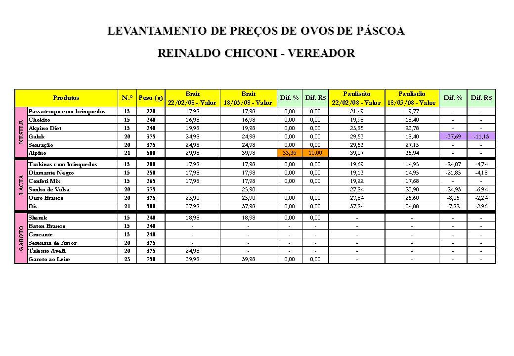 LEVANTAMENTO DE PREÇOS DE OVOS DE PÁSCOA REINALDO CHICONI - VEREADOR