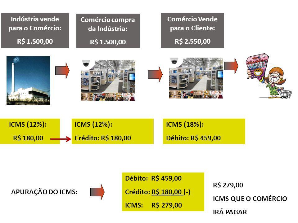 Indústria vende para o Comércio: R$ 1.500,00 Comércio compra da Indústria: R$ 1.500,00 Comércio Vende para o Cliente: R$ 2.550,00 ICMS (12%): R$ 180,0