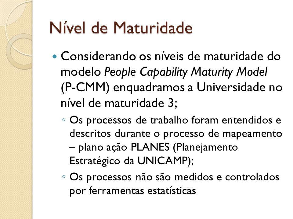 Nível de Maturidade Considerando os níveis de maturidade do modelo People Capability Maturity Model (P-CMM) enquadramos a Universidade no nível de mat