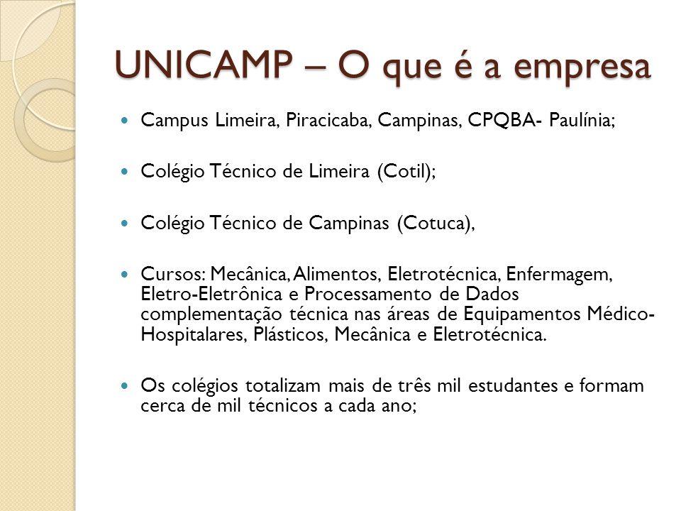 UNICAMP – O que é a empresa Campus Limeira, Piracicaba, Campinas, CPQBA- Paulínia; Colégio Técnico de Limeira (Cotil); Colégio Técnico de Campinas (Co