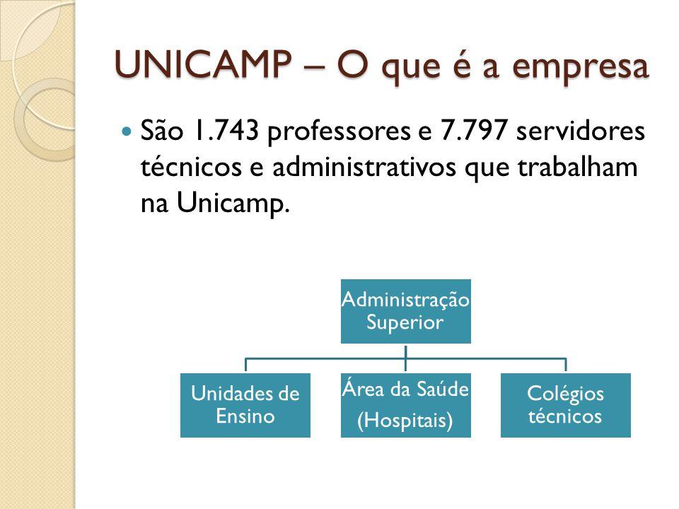 UNICAMP – O que é a empresa São 1.743 professores e 7.797 servidores técnicos e administrativos que trabalham na Unicamp. Administração Superior Unida