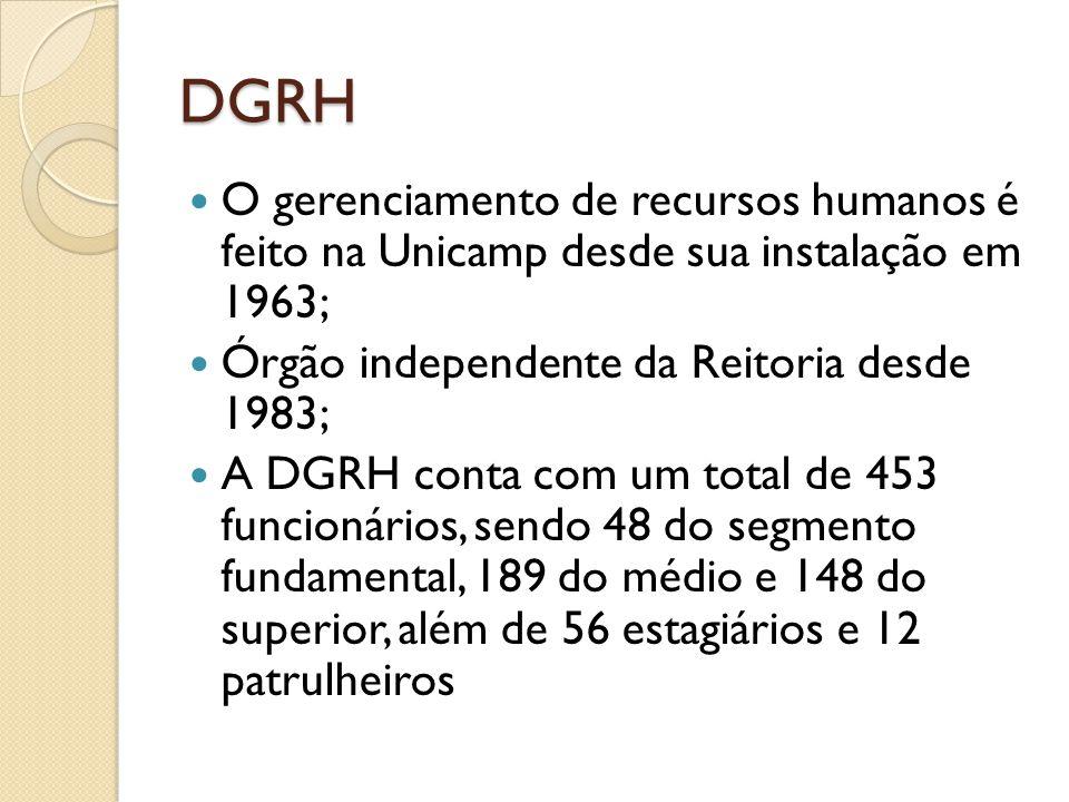 DGRH O gerenciamento de recursos humanos é feito na Unicamp desde sua instalação em 1963; Órgão independente da Reitoria desde 1983; A DGRH conta com