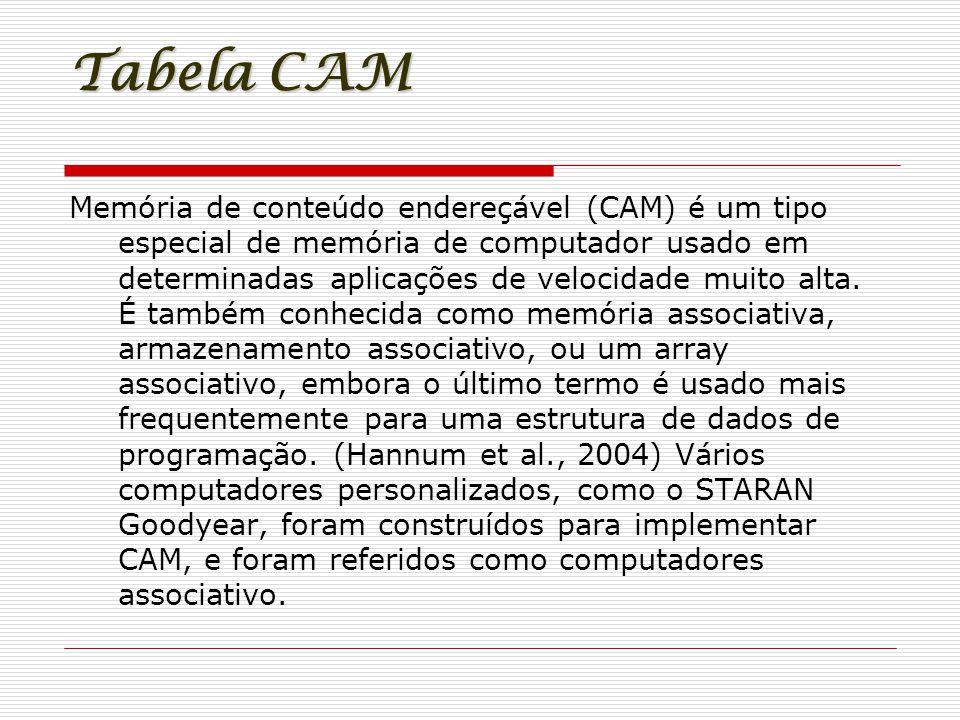 Tabela CAM MáquinasMACPortas Computador 11000113 Computador 21000210 Computador 31000303 Computador 41000409