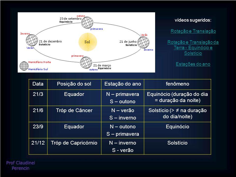 DataPosição do solEstação do anofenômeno 21/3EquadorN – primavera S – outono Equinócio (duração do dia = duração da noite) 21/6Tróp de CâncerN – verão