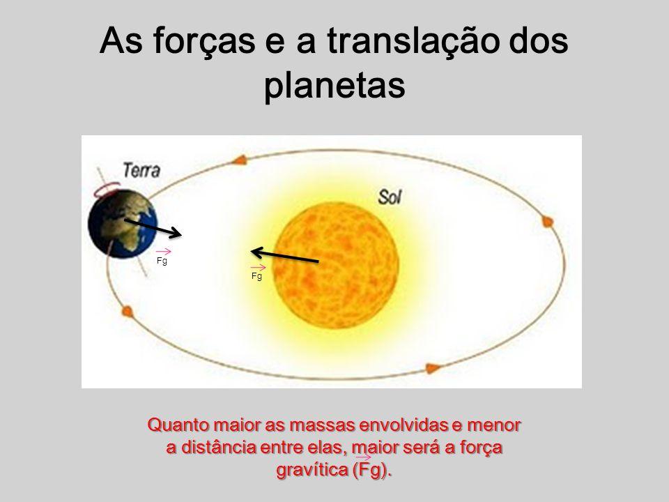 As forças e a translação dos planetas Quanto maior as massas envolvidas e menor a distância entre elas, maior será a força gravítica (Fg). Fg