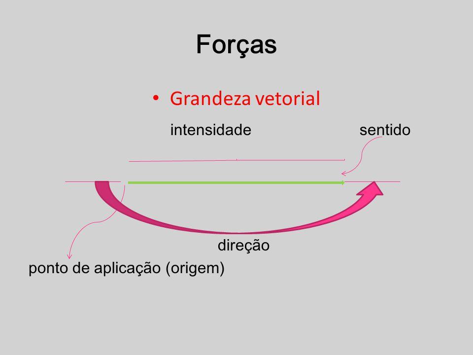 Grandeza vetorial intensidade sentido direção ponto de aplicação (origem)
