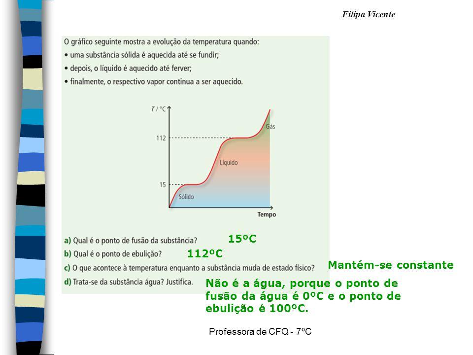 Filipa Vicente Professora de CFQ - 7ºC 15ºC 112ºC Mantém-se constante Não é a água, porque o ponto de fusão da água é 0ºC e o ponto de ebulição é 100ºC.