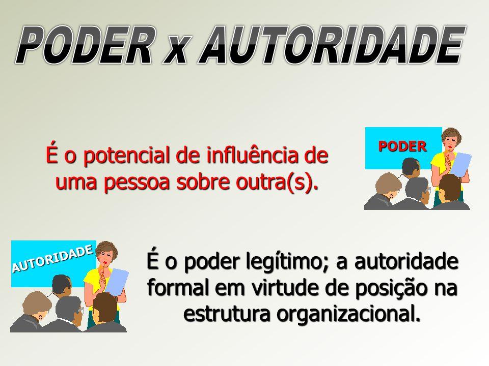 É o potencial de influência de uma pessoa sobre outra(s). PODER AUTORIDADE É o poder legítimo; a autoridade formal em virtude de posição na estrutura