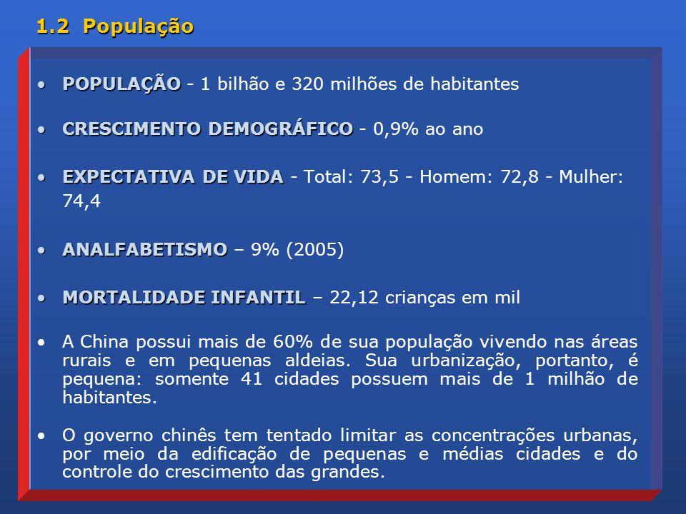 1.2 População POPULAÇÃOPOPULAÇÃO - 1 bilhão e 320 milhões de habitantes CRESCIMENTO DEMOGRÁFICOCRESCIMENTO DEMOGRÁFICO - 0,9% ao ano EXPECTATIVA DE VIDAEXPECTATIVA DE VIDA - Total: 73,5 - Homem: 72,8 - Mulher: 74,4 ANALFABETISMOANALFABETISMO – 9% (2005) MORTALIDADE INFANTILMORTALIDADE INFANTIL – 22,12 crianças em mil A China possui mais de 60% de sua população vivendo nas áreas rurais e em pequenas aldeias.