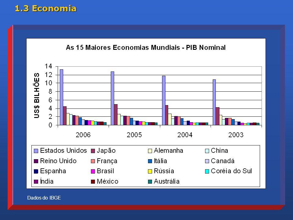 1.3 Economia Dados do IBGE