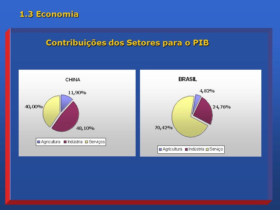 Contribuições dos Setores para o PIB 1.3 Economia