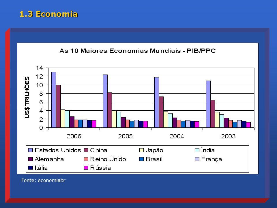 Fonte: economiabr 1.3 Economia