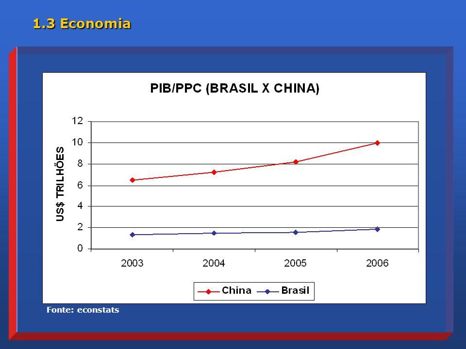 Fonte: econstats 1.3 Economia