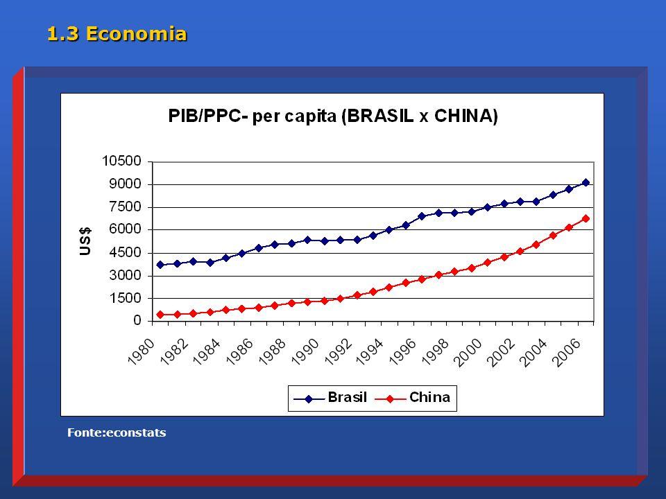 Fonte:econstats 1.3 Economia