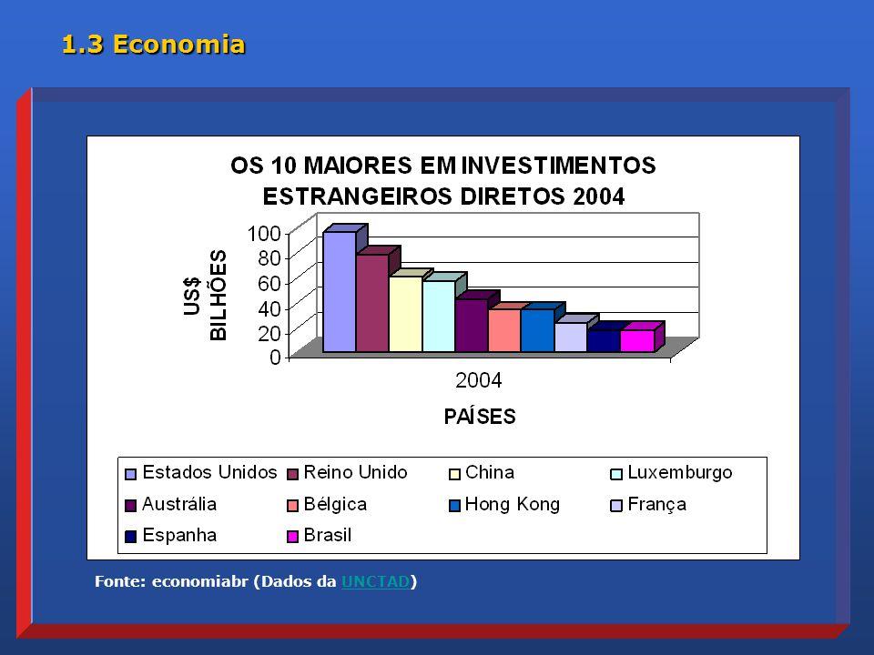 Fonte: economiabr (Dados da UNCTAD)UNCTAD 1.3 Economia