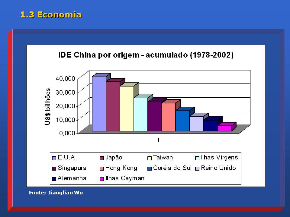 Fonte: Jianglian Wu 1.3 Economia