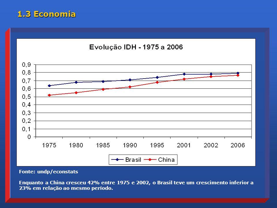 Fonte: undp/econstats Enquanto a China cresceu 42% entre 1975 e 2002, o Brasil teve um crescimento inferior a 23% em relação ao mesmo período.