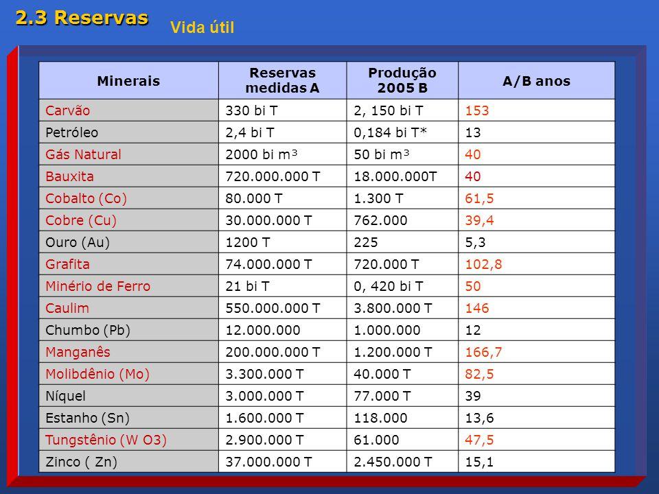Minerais Reservas medidas A Produção 2005 B A/B anos Carvão330 bi T2, 150 bi T153 Petróleo2,4 bi T0,184 bi T*13 Gás Natural2000 bi m³50 bi m³40 Bauxita720.000.000 T18.000.000T40 Cobalto (Co)80.000 T1.300 T61,5 Cobre (Cu)30.000.000 T762.00039,4 Ouro (Au)1200 T2255,3 Grafita74.000.000 T720.000 T102,8 Minério de Ferro21 bi T0, 420 bi T50 Caulim550.000.000 T3.800.000 T146 Chumbo (Pb)12.000.0001.000.00012 Manganês200.000.000 T1.200.000 T166,7 Molibdênio (Mo)3.300.000 T40.000 T82,5 Níquel3.000.000 T77.000 T39 Estanho (Sn)1.600.000 T118.00013,6 Tungstênio (W O3)2.900.000 T61.00047,5 Zinco ( Zn)37.000.000 T2.450.000 T15,1 Vida útil 2.3 Reservas