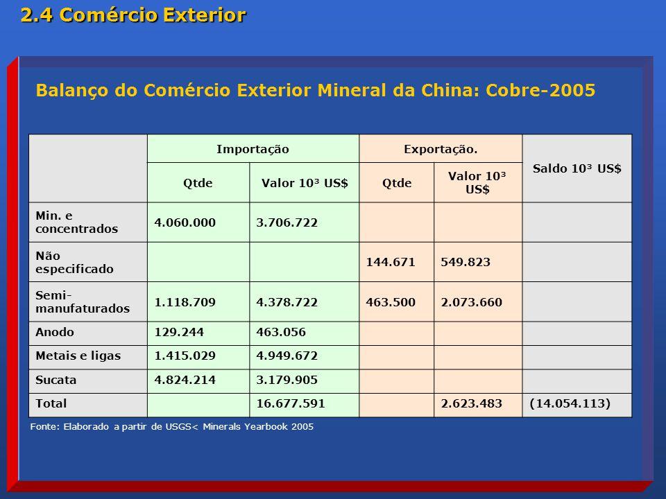 ImportaçãoExportação.Saldo 10³ US$ QtdeValor 10³ US$Qtde Valor 10³ US$ Min.