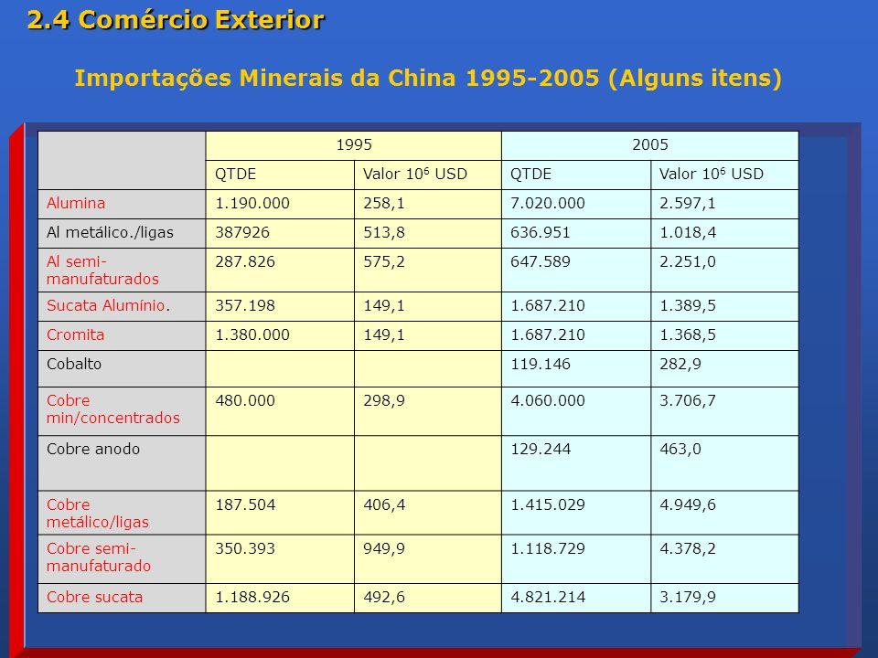 19952005 QTDEValor 10 6 USDQTDEValor 10 6 USD Alumina1.190.000258,17.020.0002.597,1 Al metálico./ligas387926513,8636.9511.018,4 Al semi- manufaturados 287.826575,2647.5892.251,0 Sucata Alumínio.357.198149,11.687.2101.389,5 Cromita1.380.000149,11.687.2101.368,5 Cobalto119.146282,9 Cobre min/concentrados 480.000298,94.060.0003.706,7 Cobre anodo129.244463,0 Cobre metálico/ligas 187.504406,41.415.0294.949,6 Cobre semi- manufaturado 350.393949,91.118.7294.378,2 Cobre sucata1.188.926492,64.821.2143.179,9 Importações Minerais da China 1995-2005 (Alguns itens) 2.4 Comércio Exterior