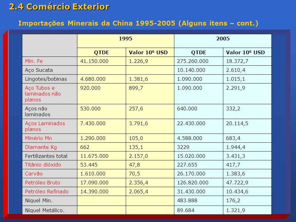 19952005 QTDEValor 10 6 USDQTDEValor 10 6 USD Min.
