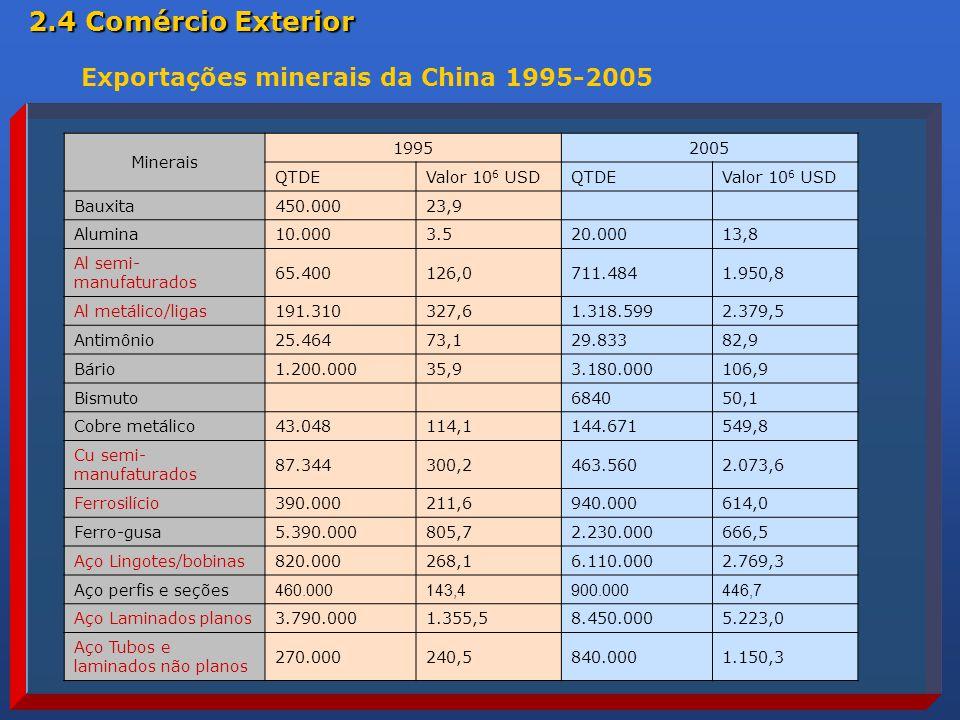Minerais 19952005 QTDEValor 10 6 USDQTDEValor 10 6 USD Bauxita450.00023,9 Alumina10.0003.520.00013,8 Al semi- manufaturados 65.400126,0711.4841.950,8 Al metálico/ligas191.310327,61.318.5992.379,5 Antimônio25.46473,129.83382,9 Bário1.200.00035,93.180.000106,9 Bismuto684050,1 Cobre metálico43.048114,1144.671549,8 Cu semi- manufaturados 87.344300,2463.5602.073,6 Ferrosilício390.000211,6940.000614,0 Ferro-gusa5.390.000805,72.230.000666,5 Aço Lingotes/bobinas820.000268,16.110.0002.769,3 Aço perfis e seções 460.000143,4900.000446,7 Aço Laminados planos3.790.0001.355,58.450.0005.223,0 Aço Tubos e laminados não planos 270.000240,5840.0001.150,3 Exportações minerais da China 1995-2005 2.4 Comércio Exterior