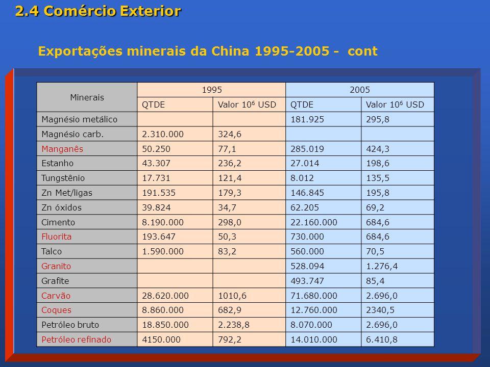 Minerais 19952005 QTDEValor 10 6 USDQTDEValor 10 6 USD Magnésio metálico181.925295,8 Magnésio carb.2.310.000324,6 Manganês50.25077,1285.019424,3 Estanho43.307236,227.014198,6 Tungstênio17.731121,48.012135,5 Zn Met/ligas191.535179,3146.845195,8 Zn óxidos39.82434,762.20569,2 Cimento8.190.000298,022.160.000684,6 Fluorita193.64750,3730.000684,6 Talco1.590.00083,2560.00070,5 Granito528.0941.276,4 Grafite493.74785,4 Carvão28.620.0001010,671.680.0002.696,0 Coques8.860.000682,912.760.0002340,5 Petróleo bruto18.850.0002.238,88.070.0002.696,0 Petróleo refinado4150.000792,214.010.0006.410,8 Exportações minerais da China 1995-2005 - cont 2.4 Comércio Exterior