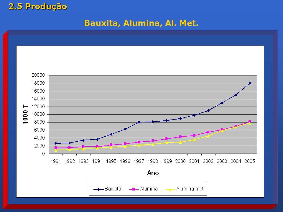 Bauxita, Alumina, Al. Met. 2.5 Produção