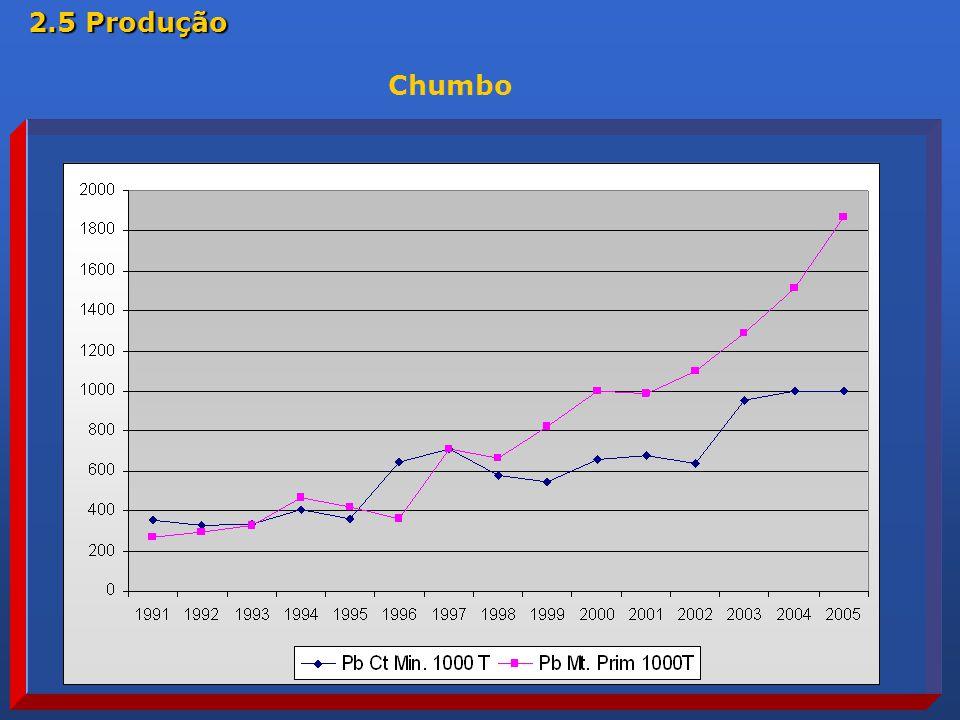 Chumbo 2.5 Produção