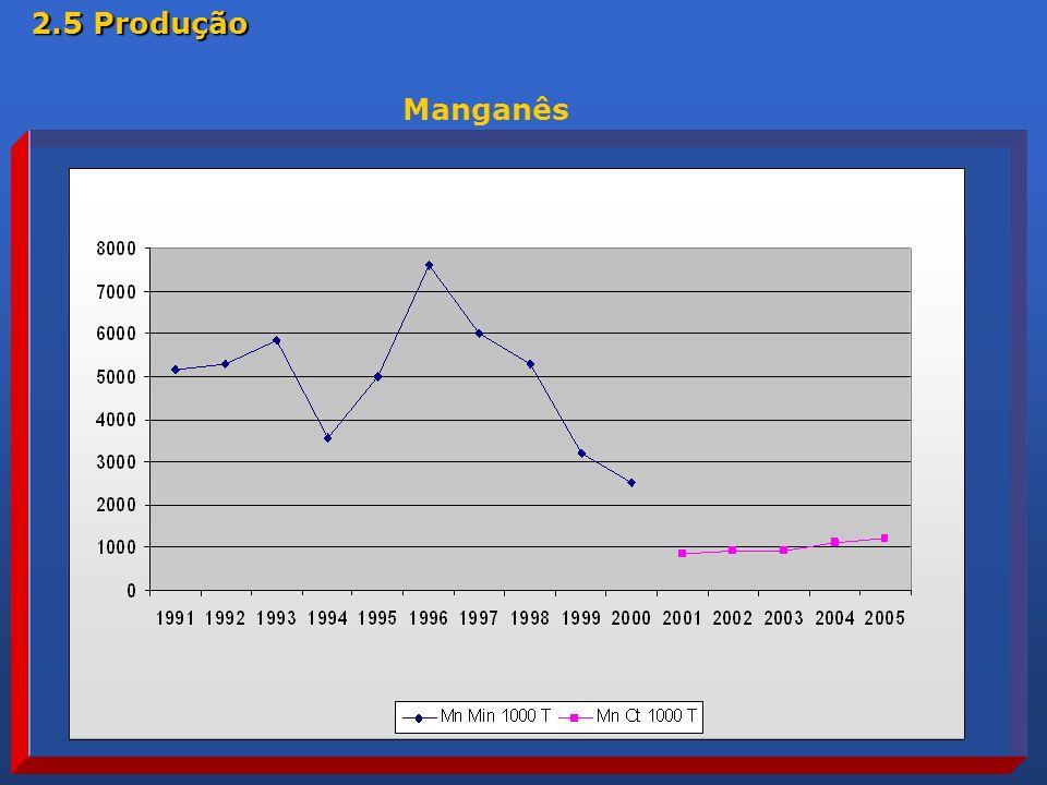 Manganês 2.5 Produção