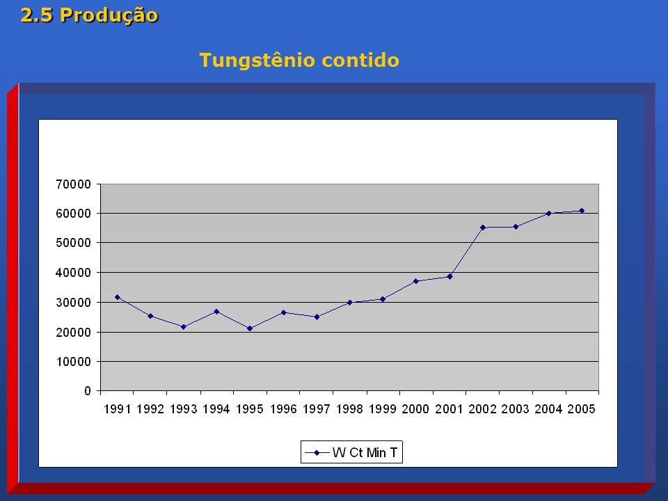 Tungstênio contido 2.5 Produção