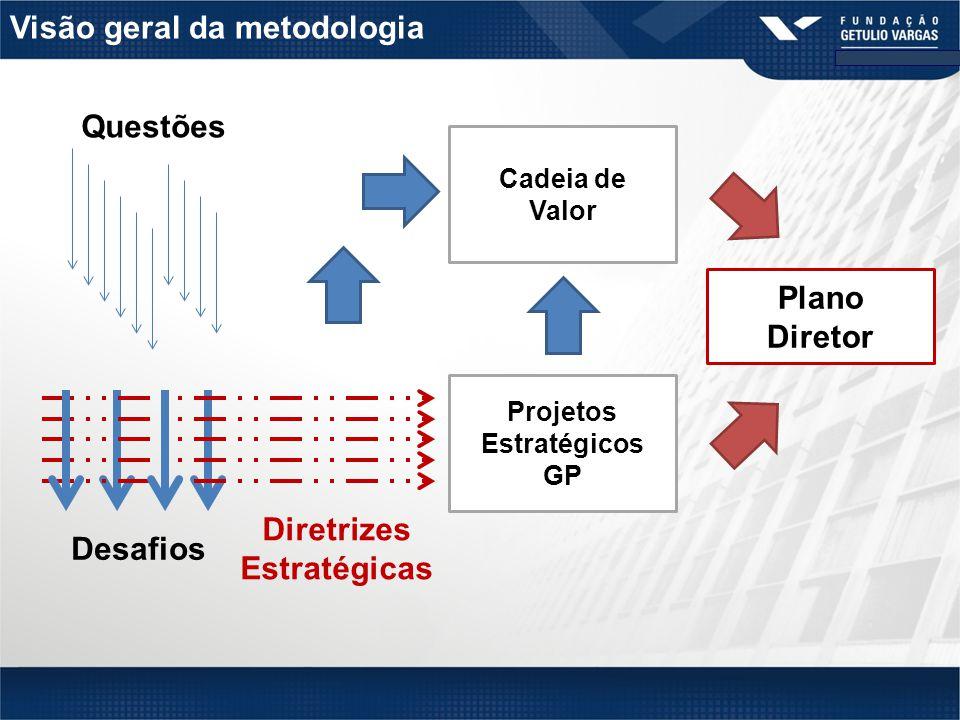 Questões Desafios Diretrizes Estratégicas Projetos Estratégicos GP Cadeia de Valor Plano Diretor Visão geral da metodologia