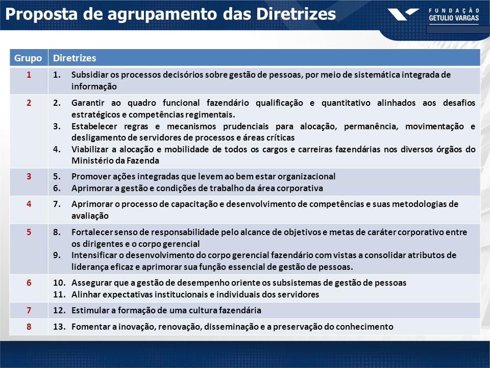 Proposta de agrupamento das Diretrizes GrupoDiretrizes 11.Subsidiar os processos decisórios sobre gestão de pessoas, por meio de sistemática integrada de informação 22.Garantir ao quadro funcional fazendário qualificação e quantitativo alinhados aos desafios estratégicos e competências regimentais.